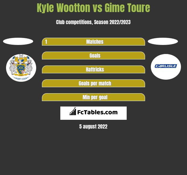 Kyle Wootton vs Gime Toure h2h player stats