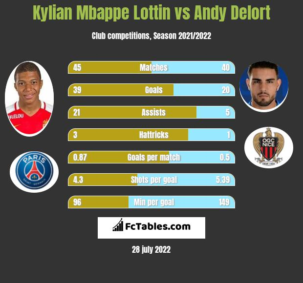 Kylian Mbappe Lottin vs Andy Delort h2h player stats