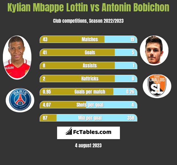 Kylian Mbappe Lottin vs Antonin Bobichon h2h player stats