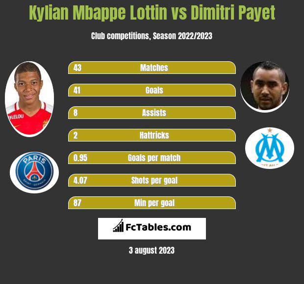 Kylian Mbappe Lottin vs Dimitri Payet h2h player stats