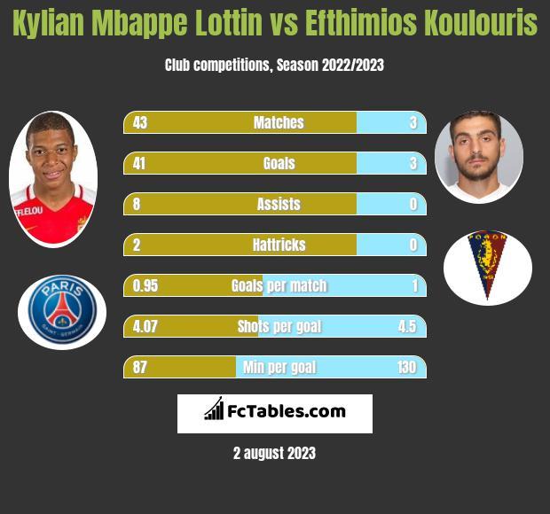 Kylian Mbappe Lottin vs Efthimios Koulouris h2h player stats