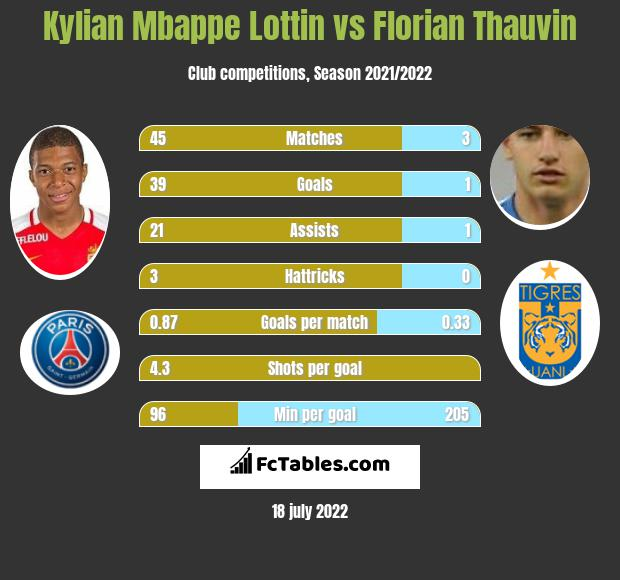 Kylian Mbappe Lottin vs Florian Thauvin infographic