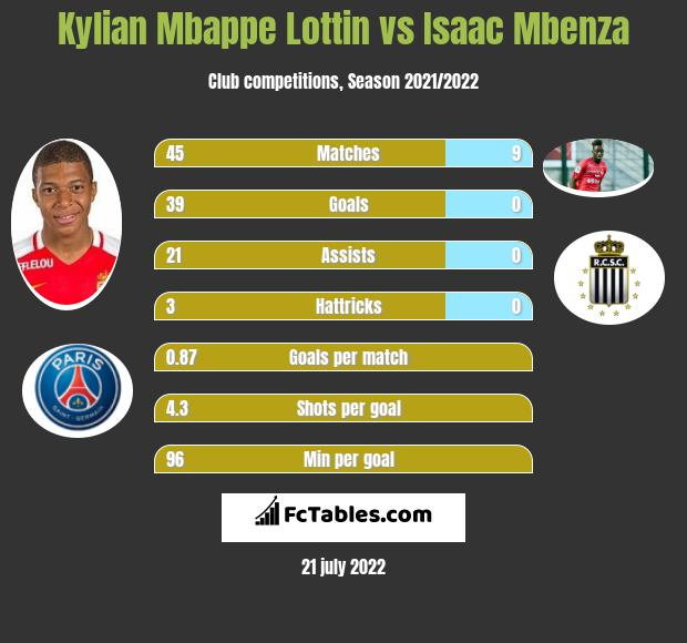 Kylian Mbappe Lottin infographic statistics for Amiens