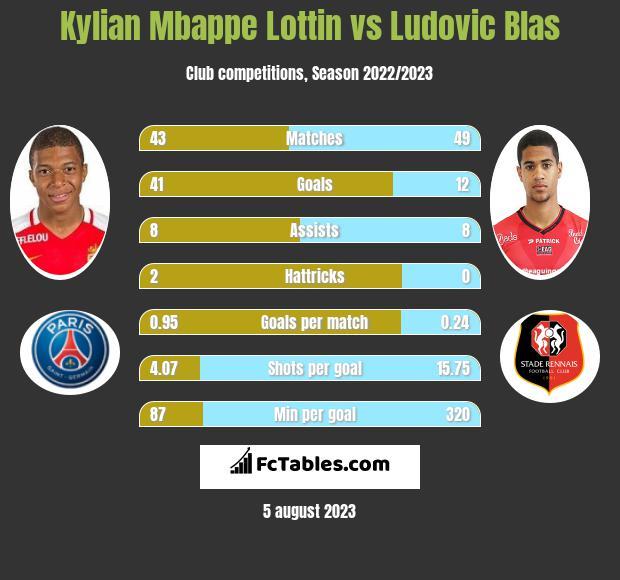 Kylian Mbappe Lottin vs Ludovic Blas h2h player stats