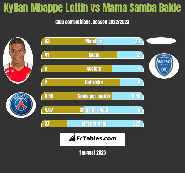 Kylian Mbappe Lottin vs Mama Samba Balde h2h player stats