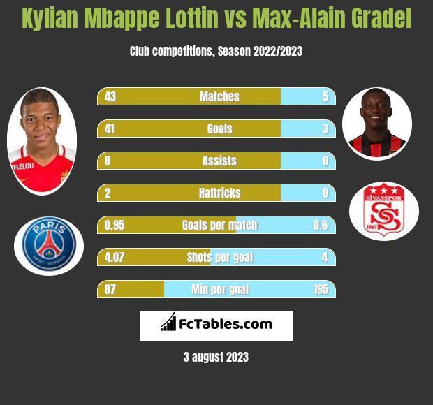 Kylian Mbappe Lottin vs Max-Alain Gradel infographic