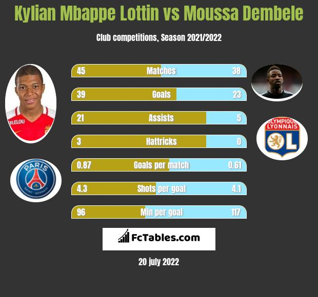 Kylian Mbappe Lottin vs Moussa Dembele h2h player stats