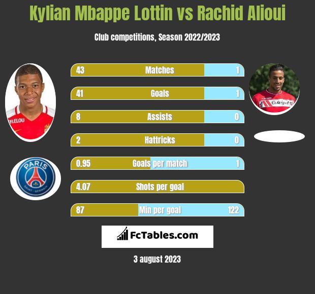 Kylian Mbappe Lottin vs Rachid Alioui h2h player stats
