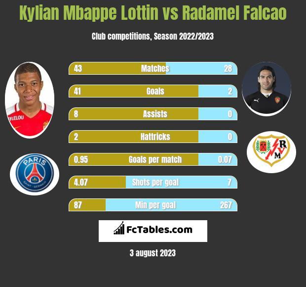 Kylian Mbappe Lottin vs Radamel Falcao h2h player stats