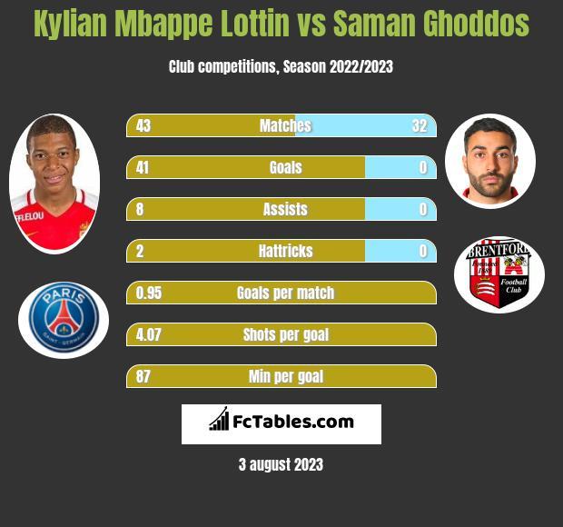 Kylian Mbappe Lottin vs Saman Ghoddos infographic