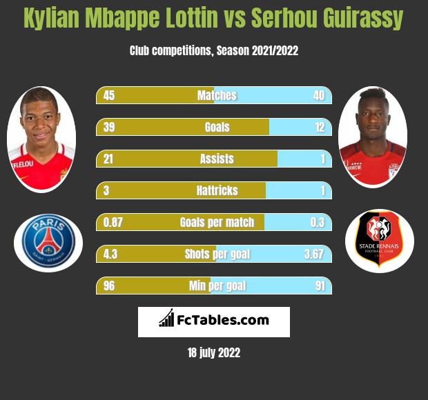 Kylian Mbappe Lottin vs Serhou Guirassy h2h player stats