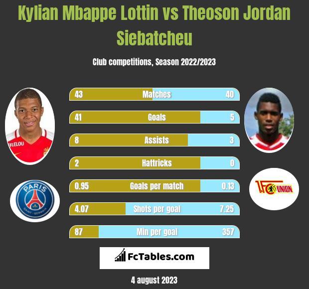 Kylian Mbappe Lottin vs Theoson Jordan Siebatcheu h2h player stats
