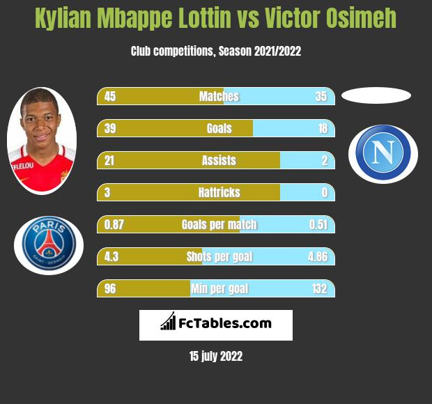 Kylian Mbappe Lottin vs Victor Osimeh h2h player stats