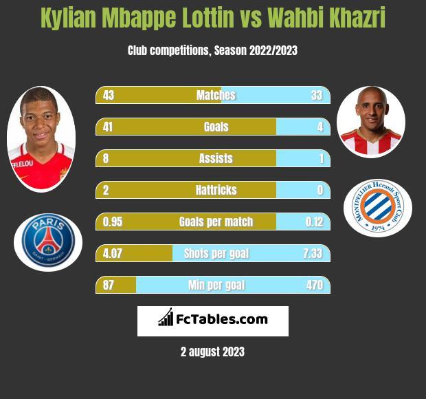 Kylian Mbappe Lottin vs Wahbi Khazri h2h player stats
