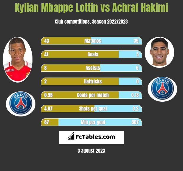 Kylian Mbappe Lottin vs Achraf Hakimi h2h player stats