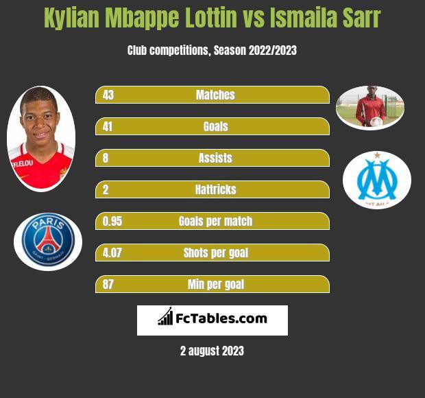 Kylian Mbappe Lottin vs Ismaila Sarr h2h player stats