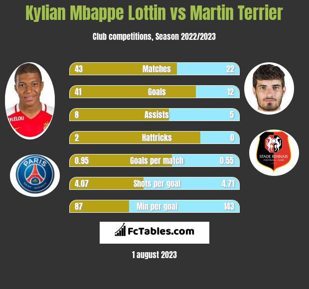 Kylian Mbappe Lottin vs Martin Terrier h2h player stats