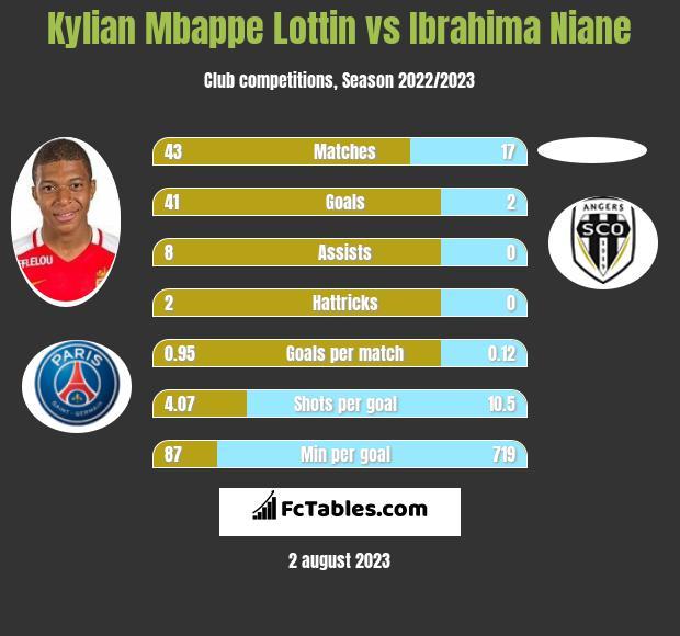Kylian Mbappe Lottin vs Ibrahima Niane h2h player stats