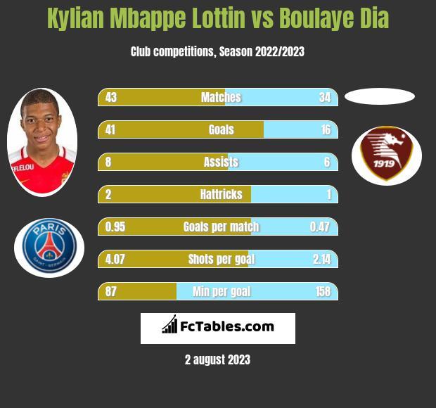 Kylian Mbappe Lottin vs Boulaye Dia h2h player stats