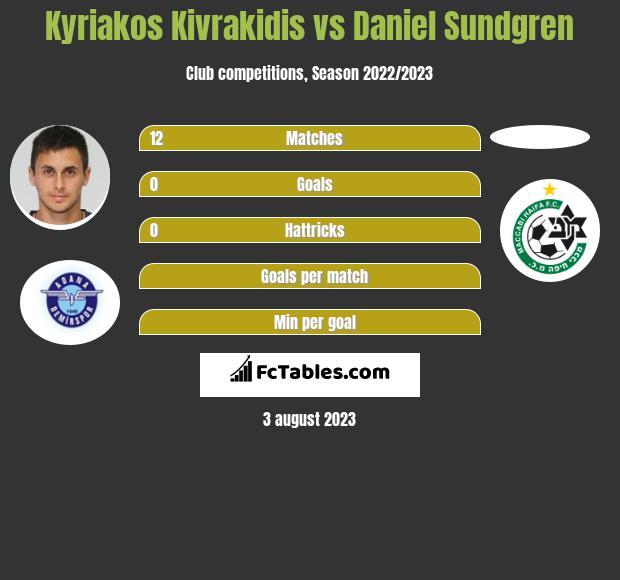 Kyriakos Kivrakidis vs Daniel Sundgren infographic