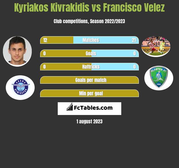 Kyriakos Kivrakidis vs Francisco Velez infographic