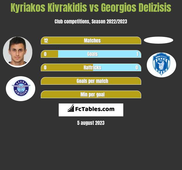 Kyriakos Kivrakidis vs Georgios Delizisis infographic