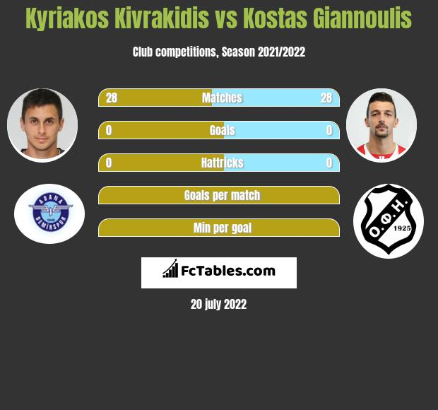 Kyriakos Kivrakidis vs Kostas Giannoulis infographic