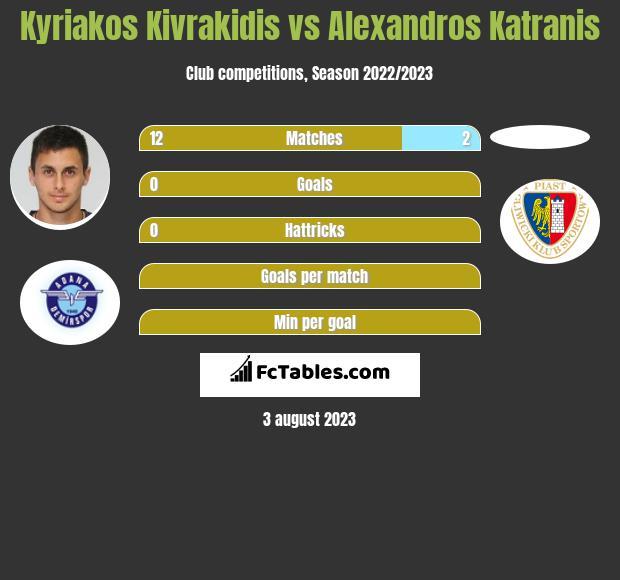 Kyriakos Kivrakidis vs Alexandros Katranis infographic