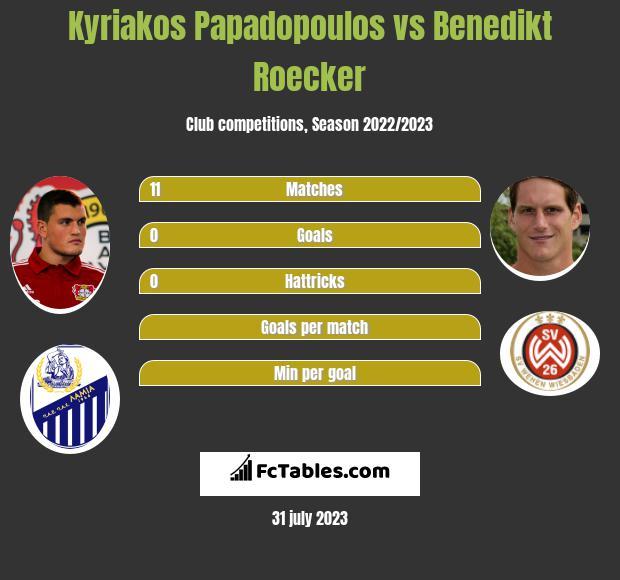 Kyriakos Papadopoulos vs Benedikt Roecker infographic