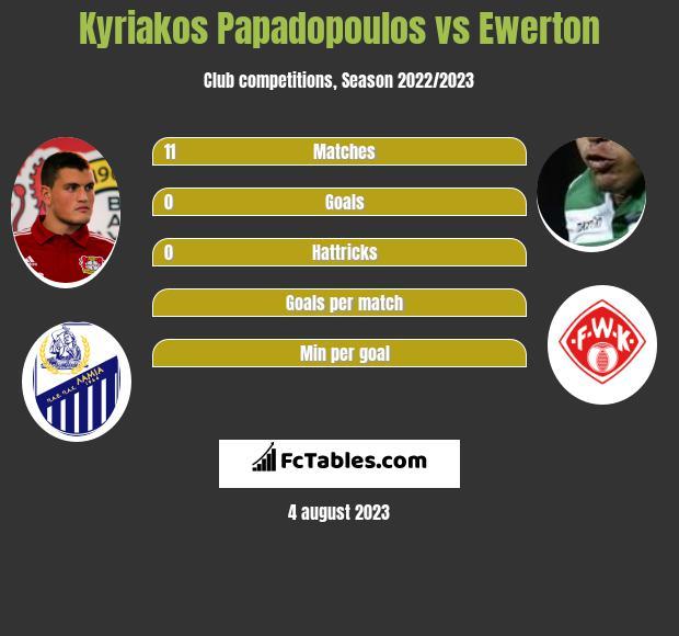 Kyriakos Papadopoulos vs Ewerton infographic