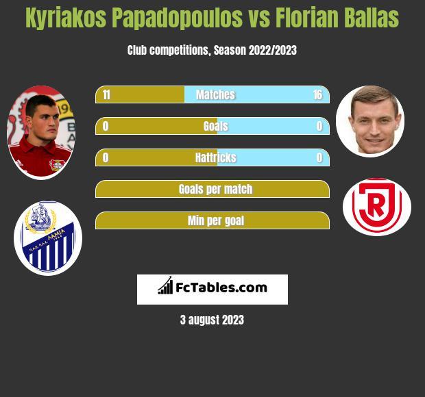 Kyriakos Papadopoulos vs Florian Ballas infographic