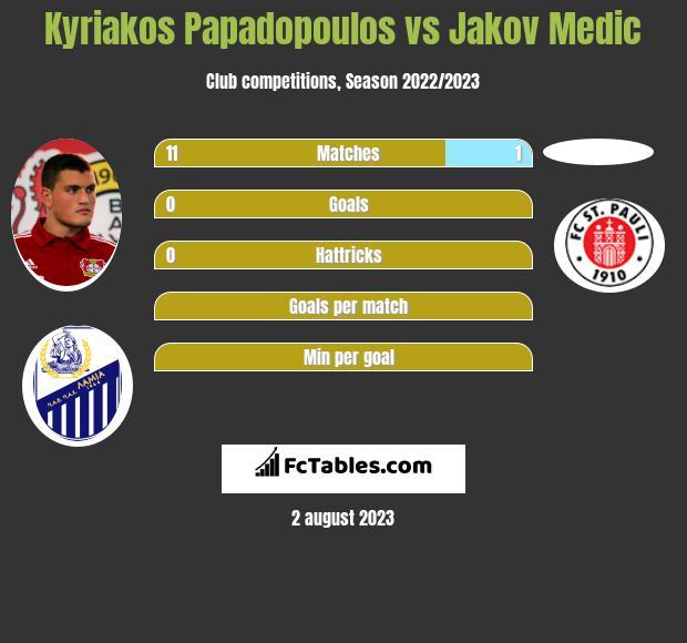 Kyriakos Papadopoulos vs Jakov Medic infographic