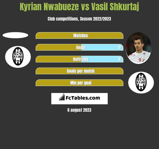 Kyrian Nwabueze vs Vasil Shkurtaj h2h player stats