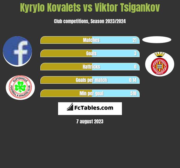 Kyrylo Kovalets vs Viktor Tsigankov h2h player stats