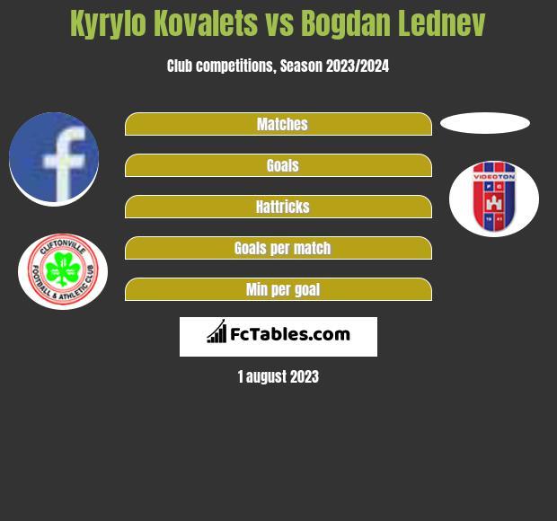 Kyrylo Kovalets vs Bogdan Lednev h2h player stats