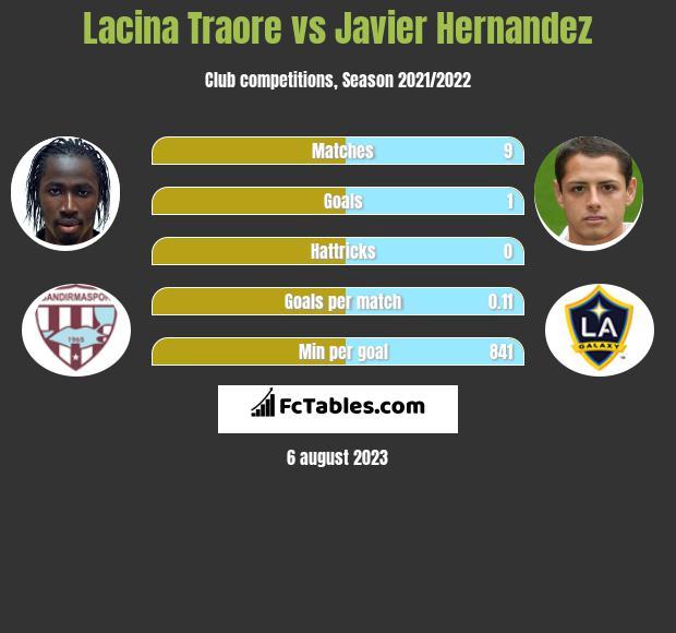 Lacina Traore vs Javier Hernandez infographic
