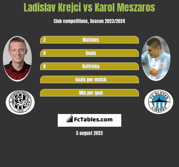 Ladislav Krejci vs Karol Meszaros h2h player stats