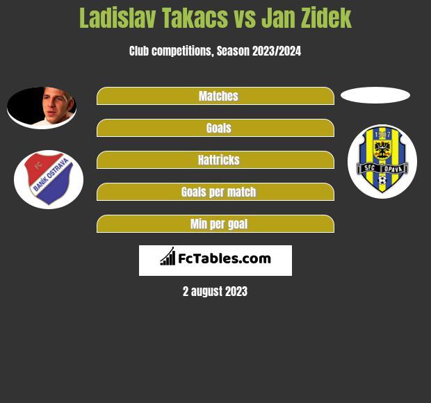 Ladislav Takacs vs Jan Zidek infographic
