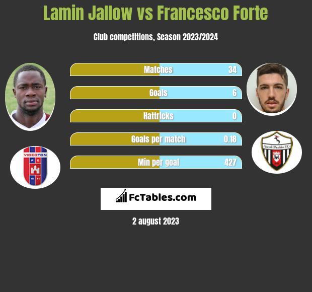 Lamin Jallow vs Francesco Forte infographic