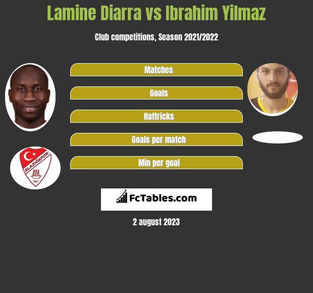 Lamine Diarra vs Ibrahim Yilmaz h2h player stats