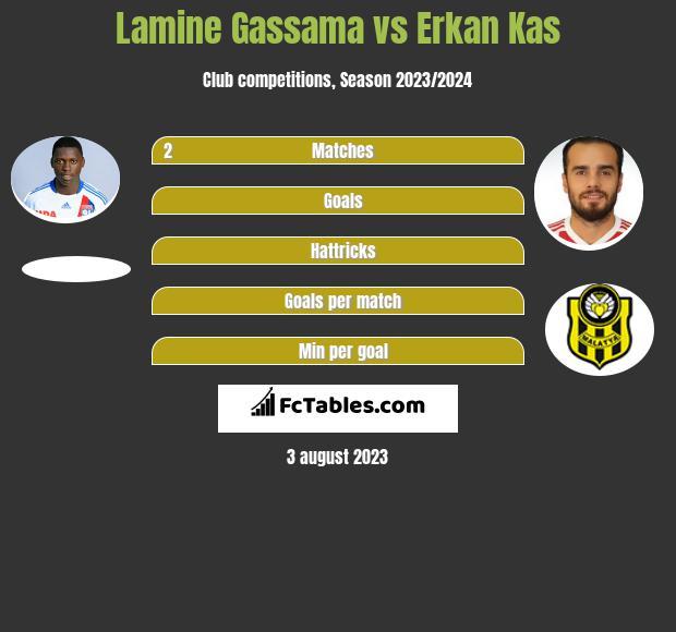 Lamine Gassama vs Erkan Kas infographic