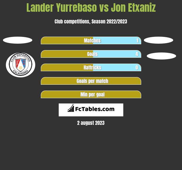 Lander Yurrebaso vs Jon Etxaniz h2h player stats