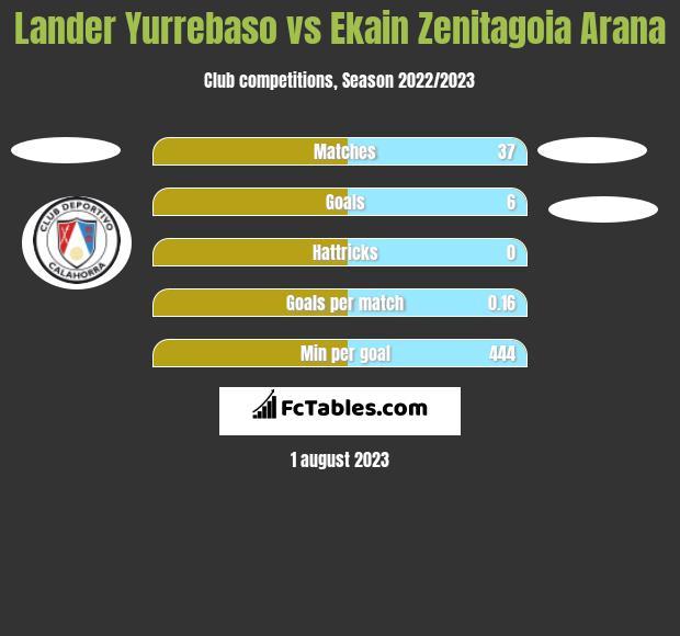 Lander Yurrebaso vs Ekain Zenitagoia Arana h2h player stats