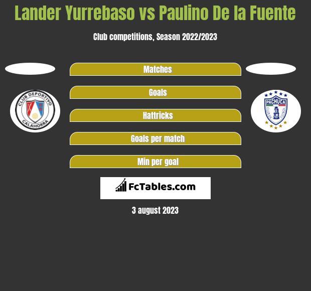 Lander Yurrebaso vs Paulino De la Fuente h2h player stats
