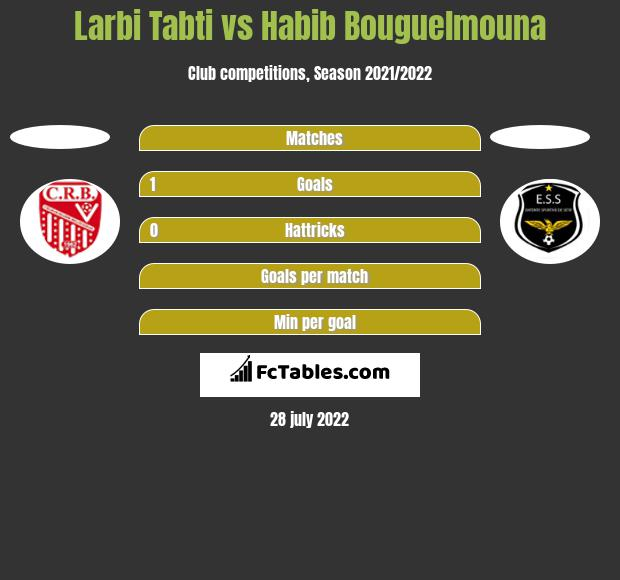 Larbi Tabti vs Habib Bouguelmouna h2h player stats
