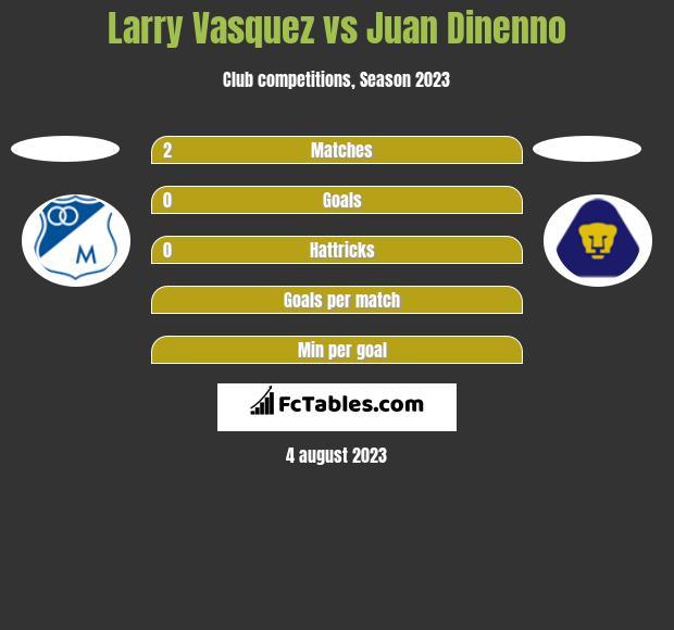 Larry Vasquez vs Juan Dinenno h2h player stats