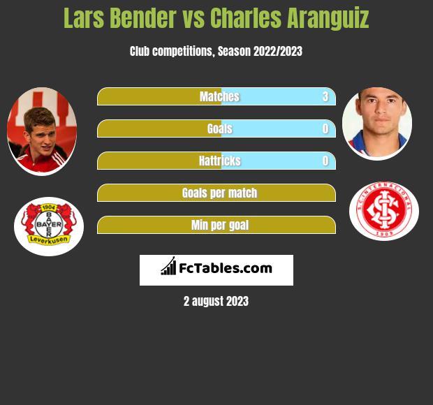 Lars Bender vs Charles Aranguiz infographic