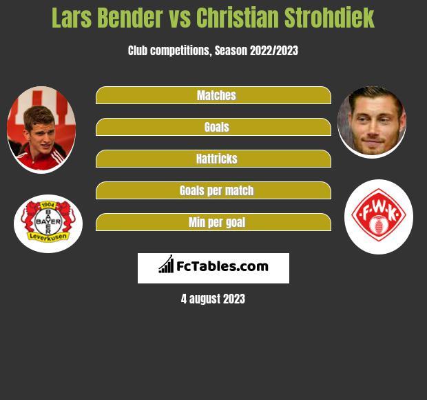 Lars Bender vs Christian Strohdiek infographic