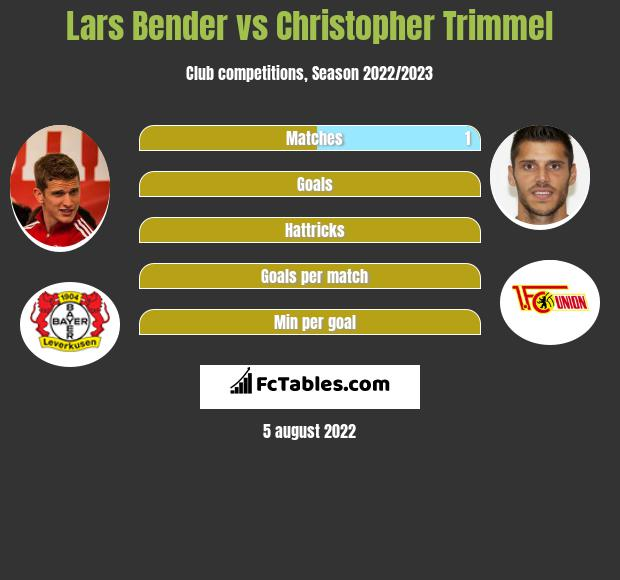 Lars Bender infographic statistics for Union Berlin