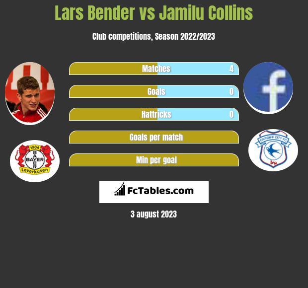 Lars Bender vs Jamilu Collins infographic